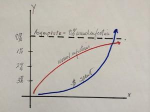Wound_chart